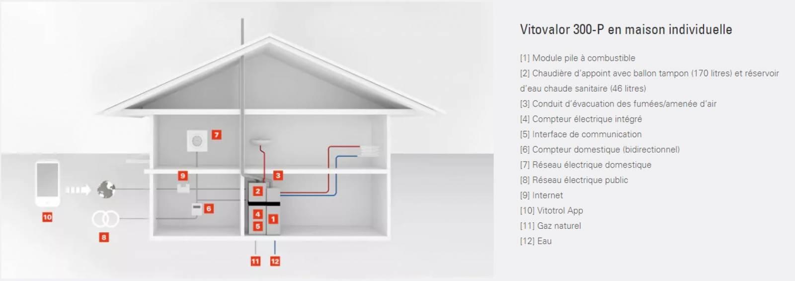 chaudi re gaz micro cog n ration pile combustible lillebonne caux seine agglo. Black Bedroom Furniture Sets. Home Design Ideas